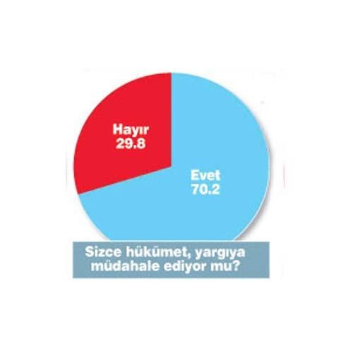 Erdoğan'sız AKP'nin oy oranı? 14