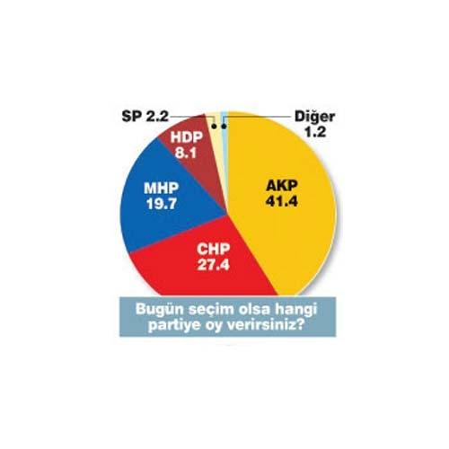 Erdoğan'sız AKP'nin oy oranı? 7