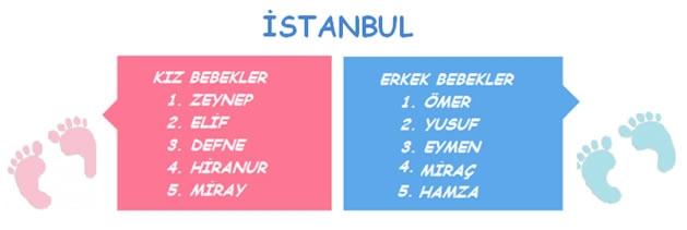 Türkiye'den en çok tercih edilen bebek isimleri 5