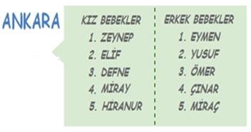 Türkiye'den en çok tercih edilen bebek isimleri 6
