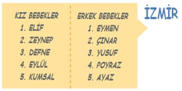 Türkiye'den en çok tercih edilen bebek isimleri 7