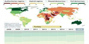 Türkiye, 'demokrasi endeksi'nde kaçıncı sırada?