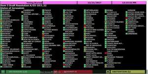 Kudüs için son dakika kararı: Birleşmiş Milletler tehditlere kulak asmadı